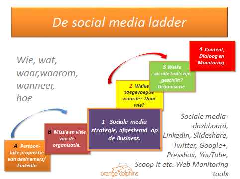 de social media ladder