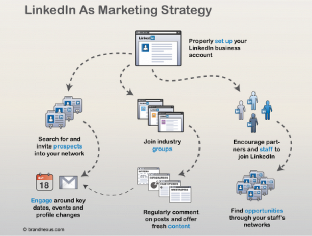 linkedi en social media strategie