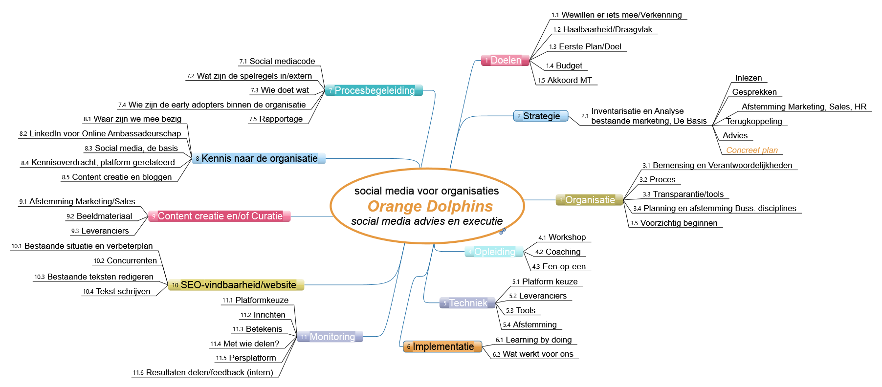 linkedin en social media voor organisaties Orange Dolphins social