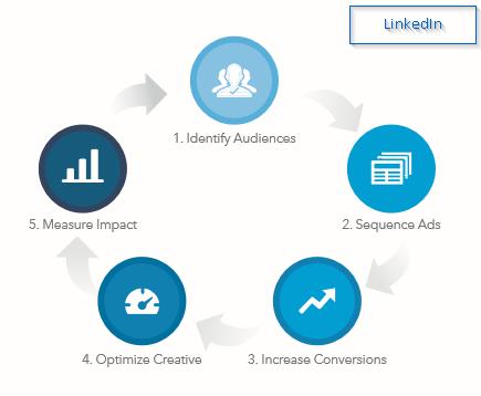 social media organisatie