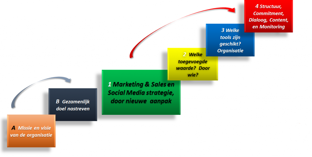 social media ladder
